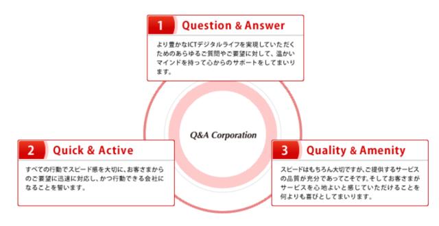 Q&A(キューアンドエー)その三つの意味