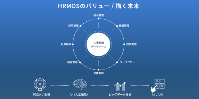 戦略人事クラウド HRMOSについて