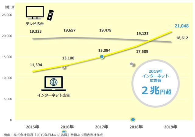 インターネット広告がTV広告の市場を抜いて2兆円規模に拡大!