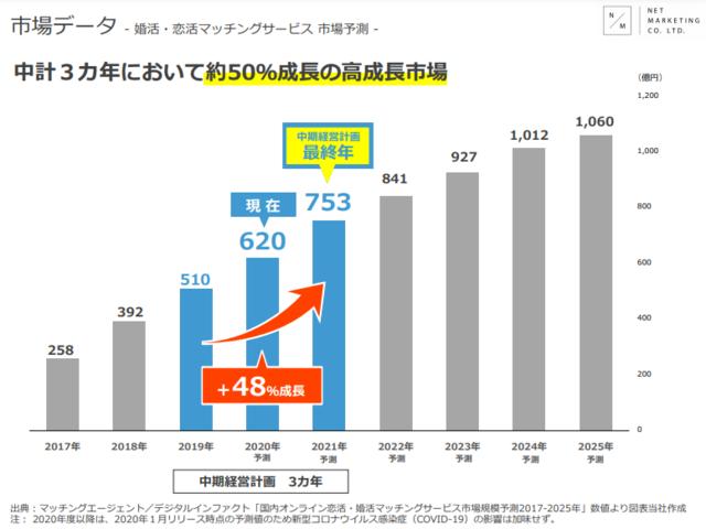 2019年は510億円の市場規模でしたが、2025年には1,060億円に拡大すると予測されております