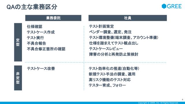 QAの主な業務区分
