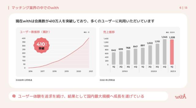 マッチング産業と当社事業の成長性をご覧いただけます
