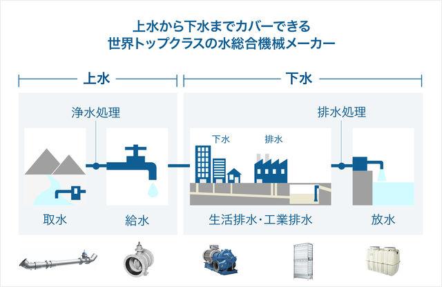 クボタ水環境ソリューション