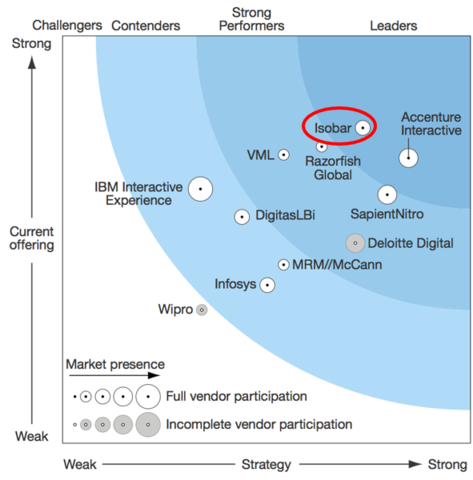 """Forrester Researchによる""""The Forrester Wave™: Innovation Agencies"""""""