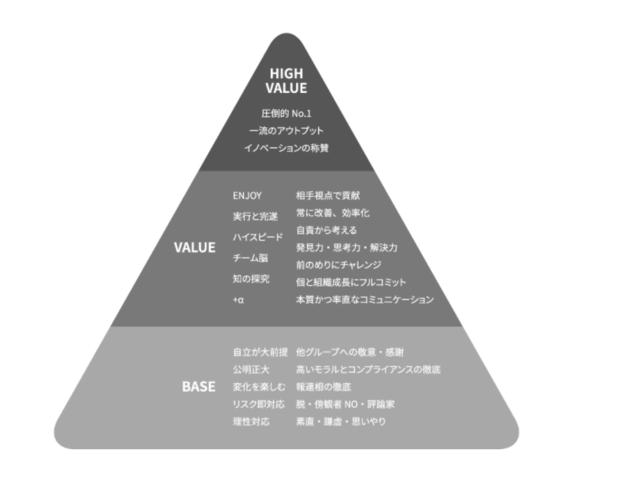 プロフェッショナルなビジネスパーソンを目指すために26項目の行動指針「Core Value」を掲げています。