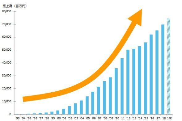 売上高は創業から右肩上がりを維持しています