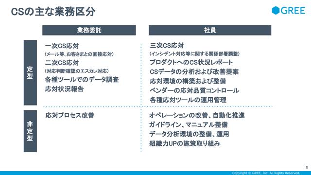 CSの主な業務区分